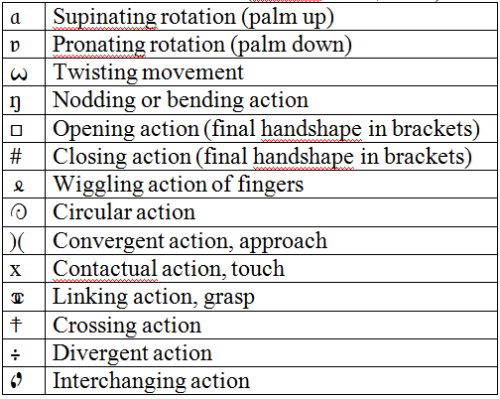 A list of additional movements of ASL and their symbols in Stokoe notation