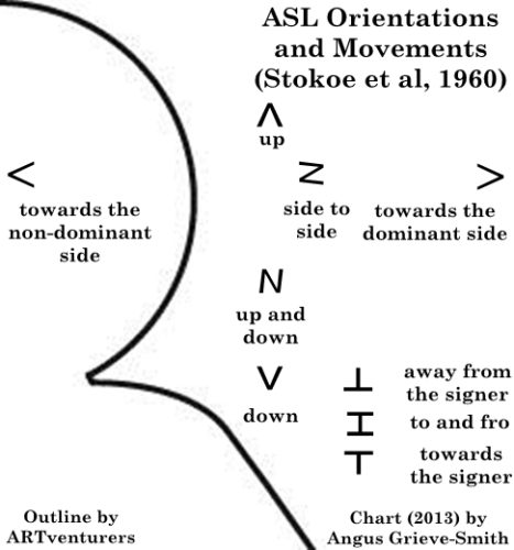 The orientation and movement symbols from Stokoe notation, mapped onto a chart depicting the right side of a human head and attached right shoulder